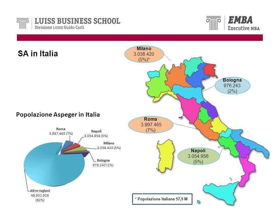 SA in Italia Bologna 976.243 (2%) Milano 3.038.420 (5%)* Napoli 3.054.956 (5%) * Popolazione Italiana 57,9 M Roma 3.997.465 (7%)