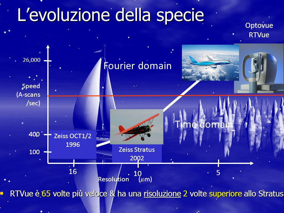 Levoluzione della specie RTVue è 65 volte più veloce & ha una risoluzione 2 volte superiore allo Stratus RTVue è 65 volte più veloce & ha una risoluzione 2 volte superiore allo Stratus Zeiss OCT1/2 1996 Zeiss Stratus 2002 Optovue RTVue 26,000 400 100 16 10 5 Speed (A-scans /sec) Resolution ( m) Fourier domain Time domain