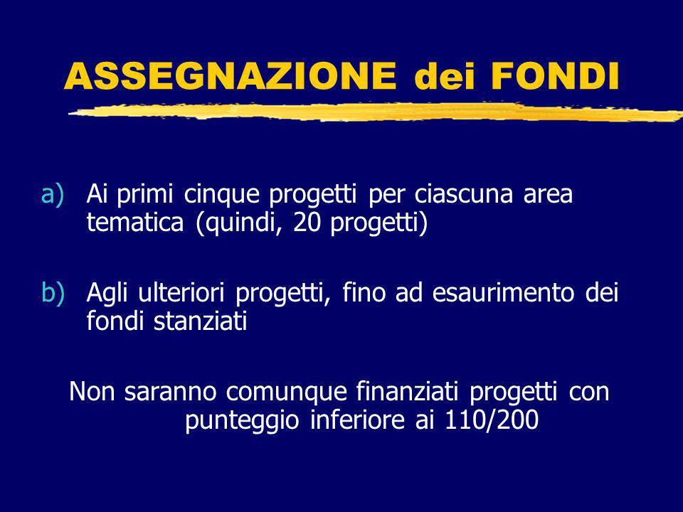 ASSEGNAZIONE dei FONDI a)Ai primi cinque progetti per ciascuna area tematica (quindi, 20 progetti) b)Agli ulteriori progetti, fino ad esaurimento dei fondi stanziati Non saranno comunque finanziati progetti con punteggio inferiore ai 110/200