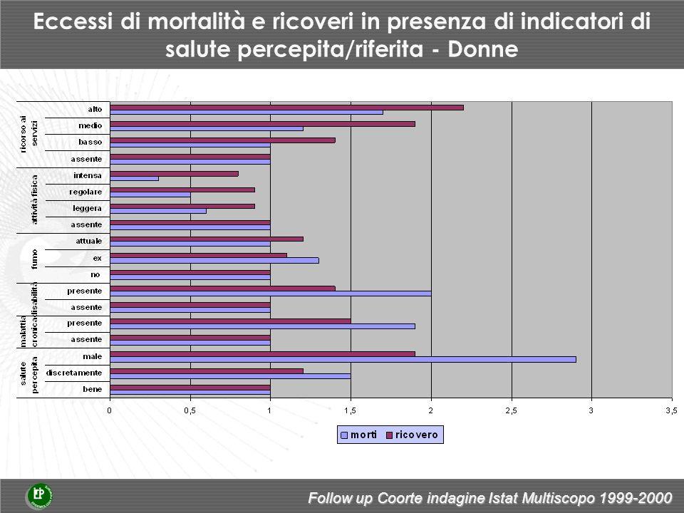 Eccessi di mortalità e ricoveri in presenza di indicatori di salute percepita/riferita - Donne Follow up Coorte indagine Istat Multiscopo 1999-2000