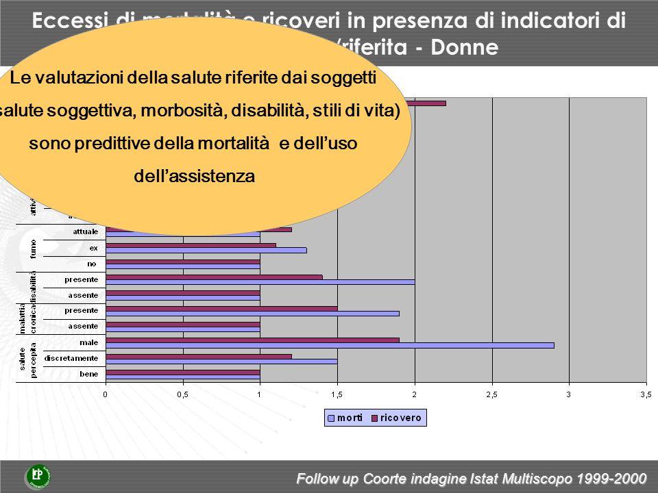 Eccessi di mortalità e ricoveri in presenza di indicatori di salute percepita/riferita - Donne Follow up Coorte indagine Istat Multiscopo 1999-2000 Le