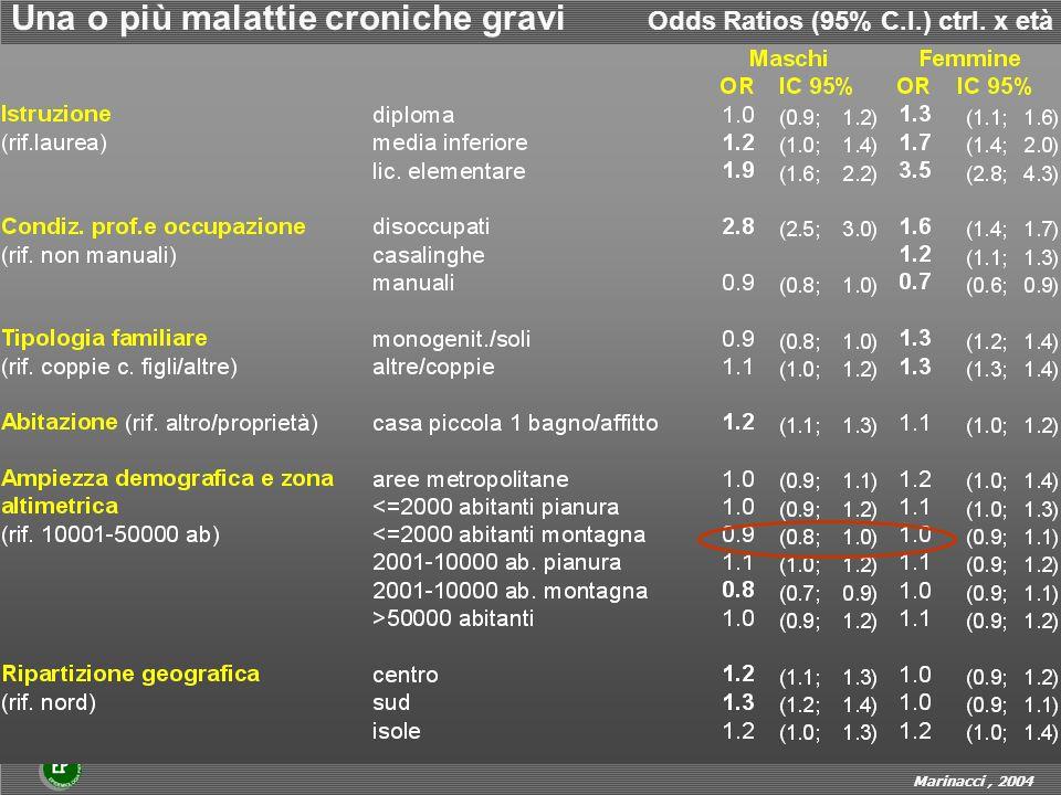 Una o più malattie croniche gravi Odds Ratios (95% C.I.) ctrl. x età Marinacci, 2004