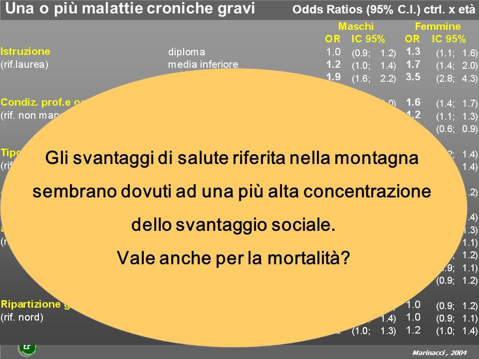 Una o più malattie croniche gravi Odds Ratios (95% C.I.) ctrl. x età Marinacci, 2004 Gli svantaggi di salute riferita nella montagna sembrano dovuti a