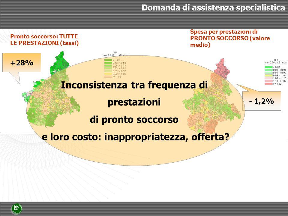 Indicatore di accessibilità, anno 2003 Distanza dal più vicino ospedale con pronto soccorso, anno 2003 Distanza dal più vicino ospedale ad alta complessità, anno 2003 accessibilità