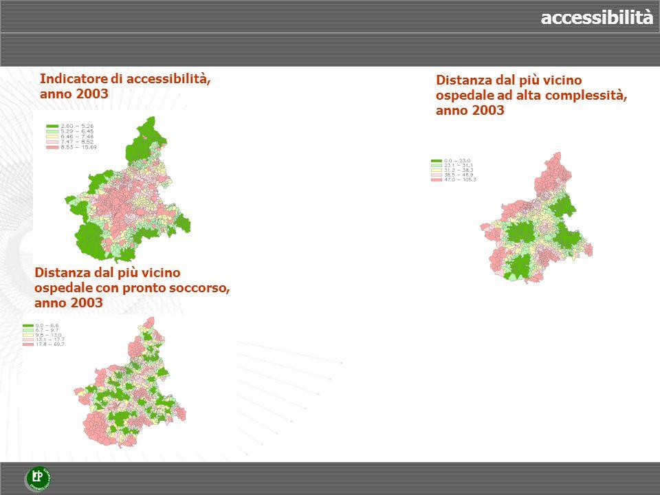 Indicatore di accessibilità, anno 2003 Distanza dal più vicino ospedale con pronto soccorso, anno 2003 Distanza dal più vicino ospedale ad alta comple