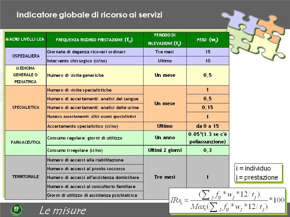Indicatori soggettivi di salute Indagine Istat Multiscopo salute 2004-2005
