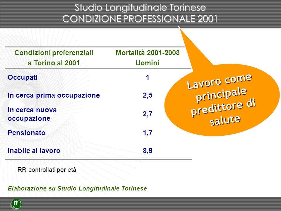 Studio Longitudinale Torinese CONDIZIONE PROFESSIONALE 2001 Condizioni preferenziali a Torino al 2001 Mortalità 2001-2003 Uomini Occupati1 In cerca pr
