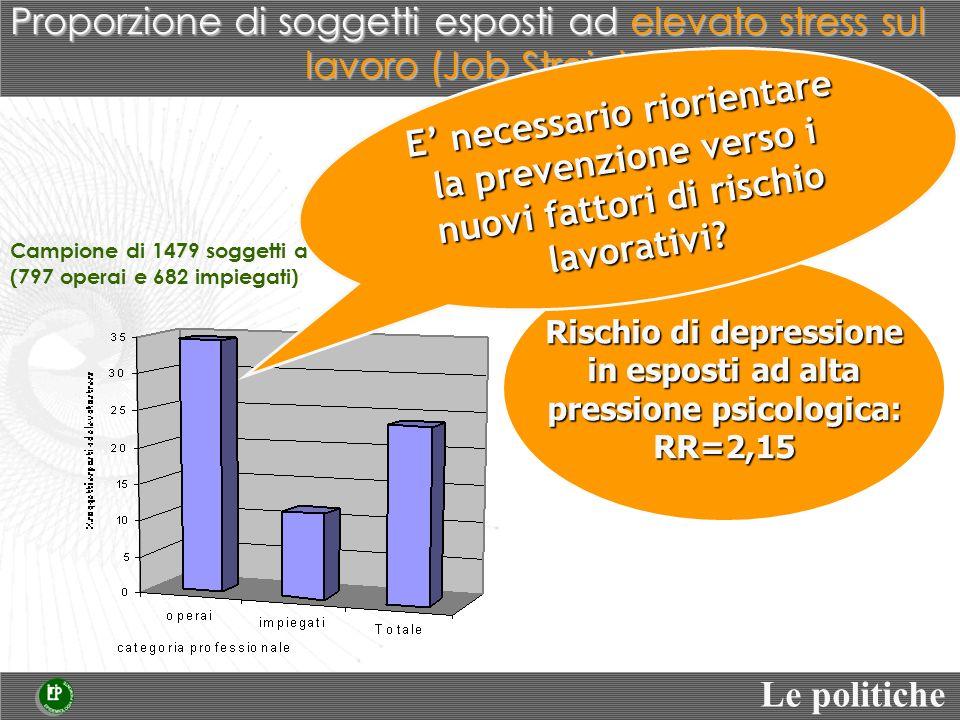 Campione di 1479 soggetti a Torino (797 operai e 682 impiegati) Rischio di depressione in esposti ad alta pressione psicologica: RR=2,15 Le politiche