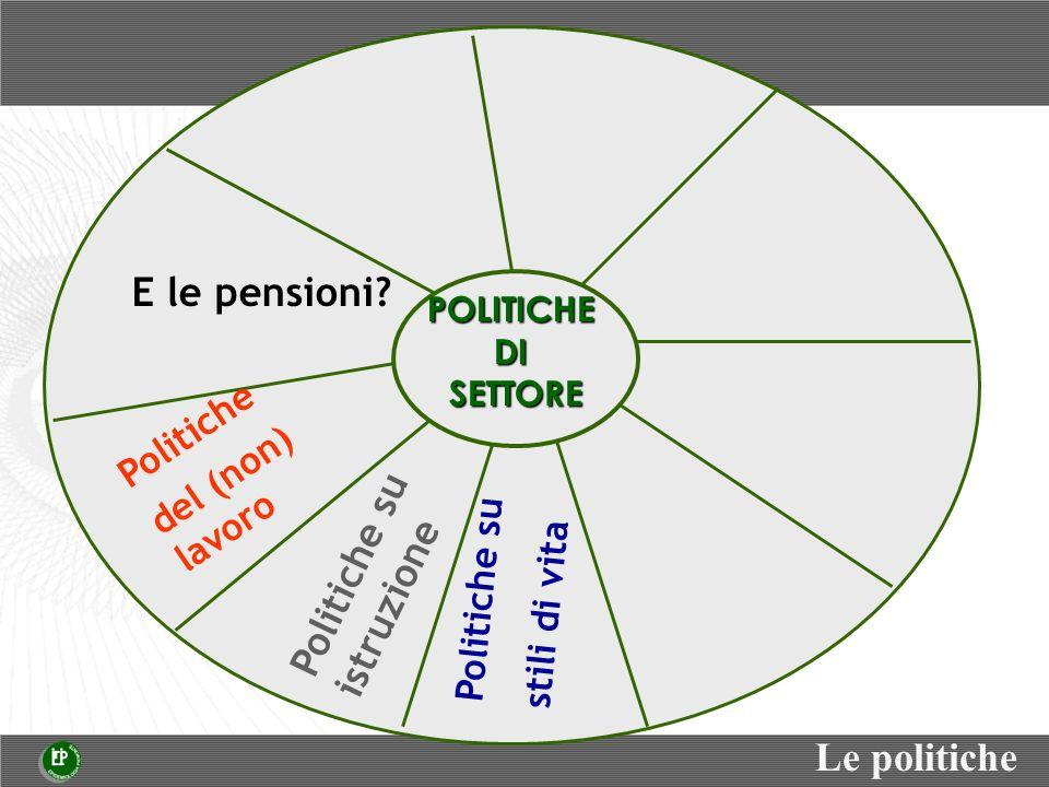 Politiche del (non) lavoro Politiche su istruzione Le politiche POLITICHEDISETTORE E le pensioni? Politiche su stili di vita