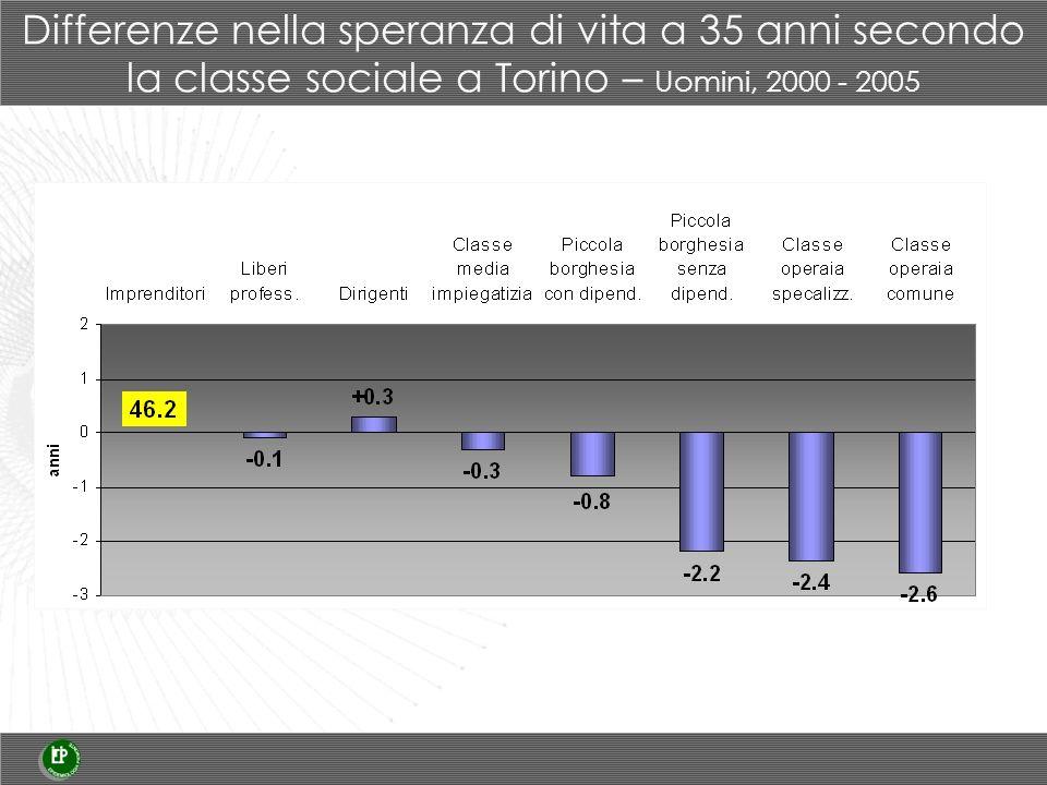 Differenze nella speranza di vita a 35 anni secondo la classe sociale a Torino – Uomini, 2000 - 2005