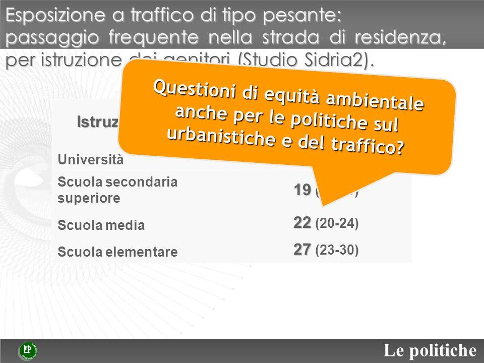 passaggio frequente nella strada di residenza, per istruzione dei genitori (Studio Sidria2). Istruzione genitori % bambini esposti (IC 95%) Università