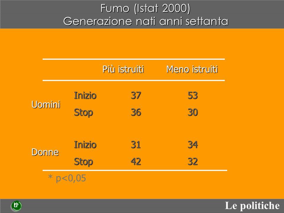 Fumo (Istat 2000) Generazione nati anni settanta Più istruiti Meno istruiti * p<0,05 Inizio3753 Stop3630 Inizio3134 Stop4232 Uomini Donne Lepidemia da fumo sta diventando appannaggio dei meno istruiti (anche tra le donne) nelle generazioni più giovani Le politiche Fumo (Istat 2000) Generazione nati anni settanta