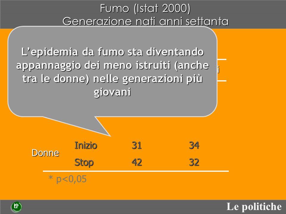 Fumo (Istat 2000) Generazione nati anni settanta Più istruiti Meno istruiti * p<0,05 Inizio3753 Stop3630 Inizio3134 Stop4232 Uomini Donne Lepidemia da