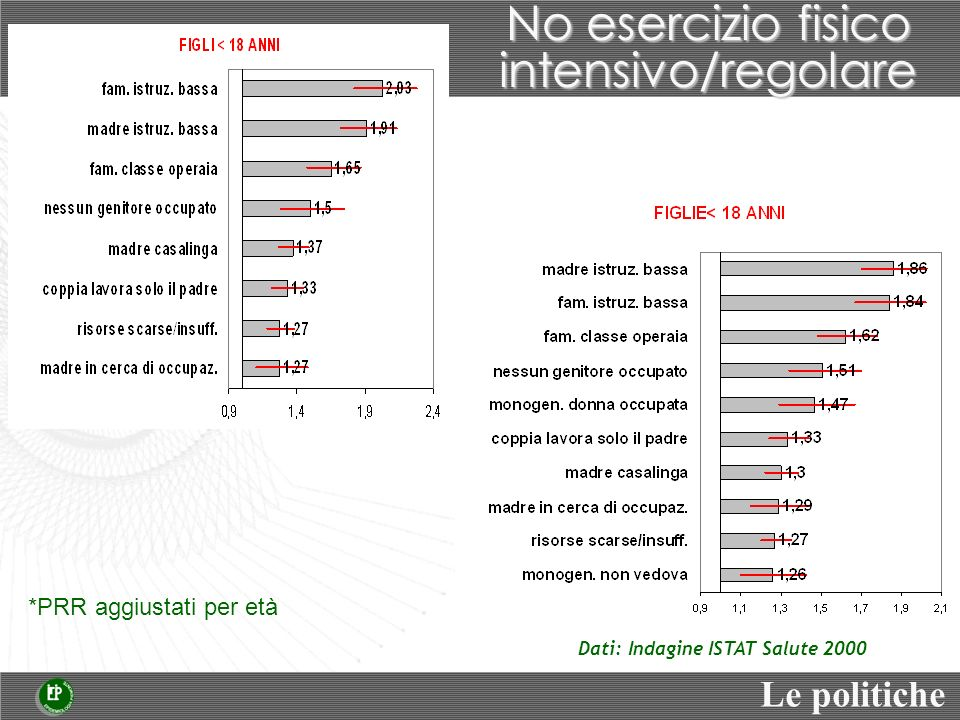 No esercizio fisico intensivo/regolare Dati: Indagine ISTAT Salute 2000 *PRR aggiustati per età Le politiche