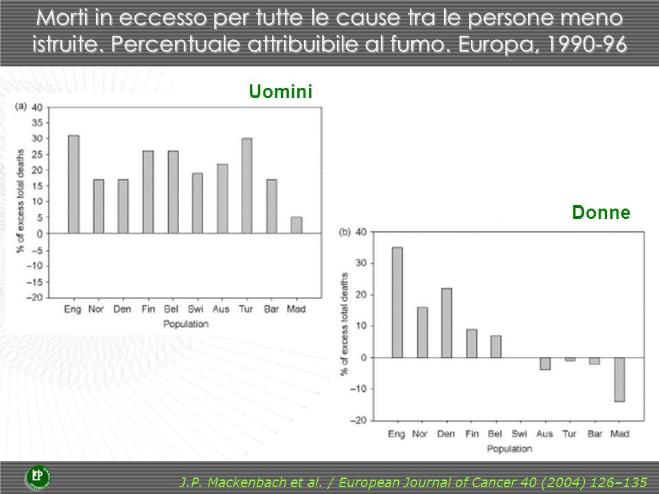 (a)(a) (b)(b) M Huisman et al., submitted Differenze per istruzione nei tassi di mortalità per BPCO e contributo del fumo.