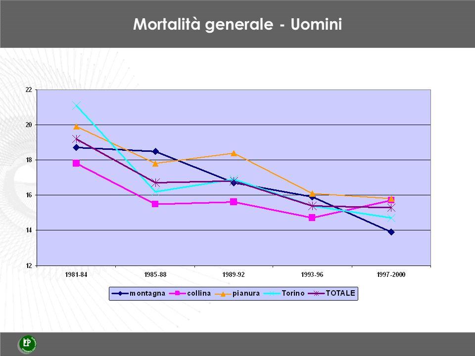 Mortalità generale - Uomini