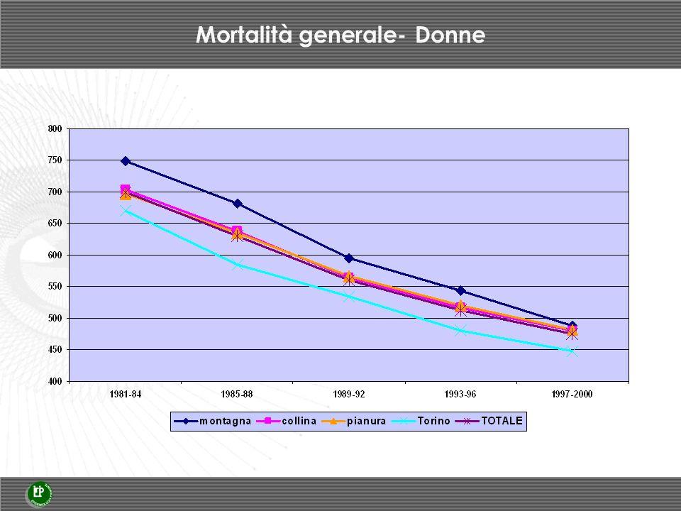 Mortalità generale- Donne