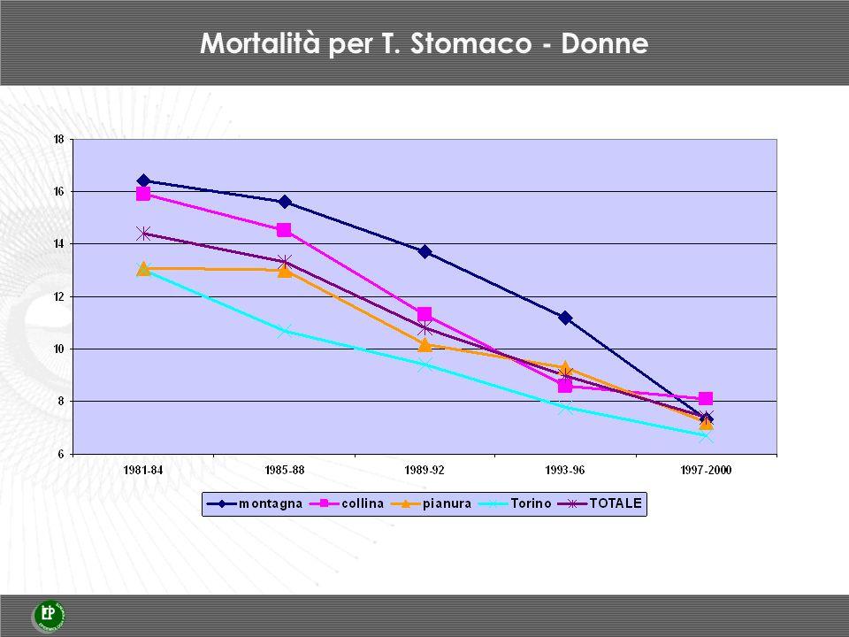 Mortalità per T. Stomaco - Donne