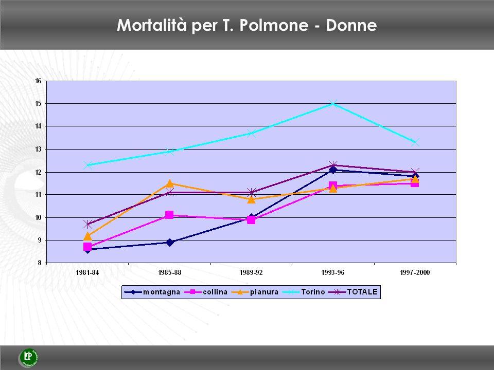 Mortalità per T. Polmone - Donne