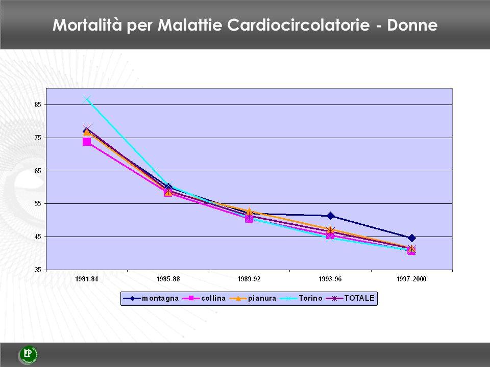 Mortalità per Malattie Cardiocircolatorie - Donne