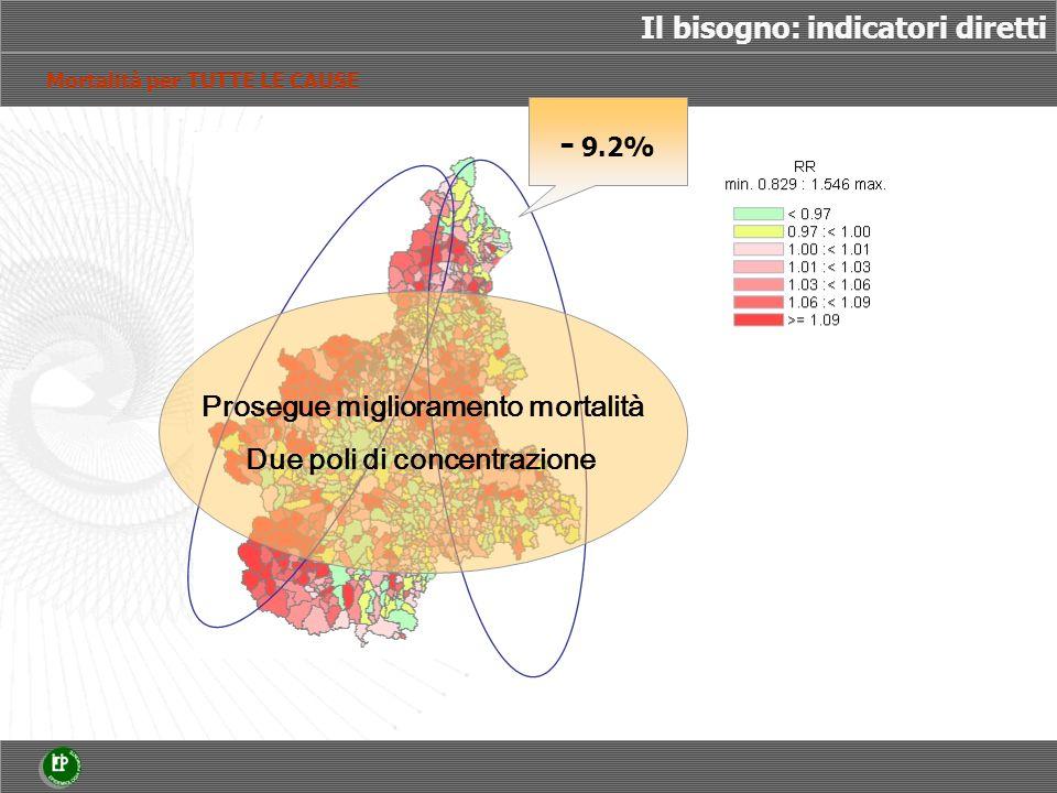 Mortalità per TUTTE LE CAUSE Prosegue miglioramento mortalità Due poli di concentrazione Il bisogno: indicatori diretti - 9.2%