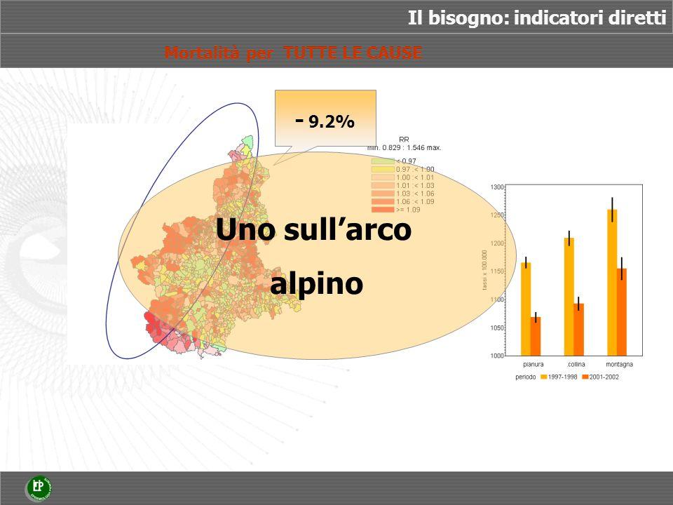 Il bisogno: indicatori diretti Mortalità per TUTTE LE CAUSE - 9.2% Uno sullarco alpino