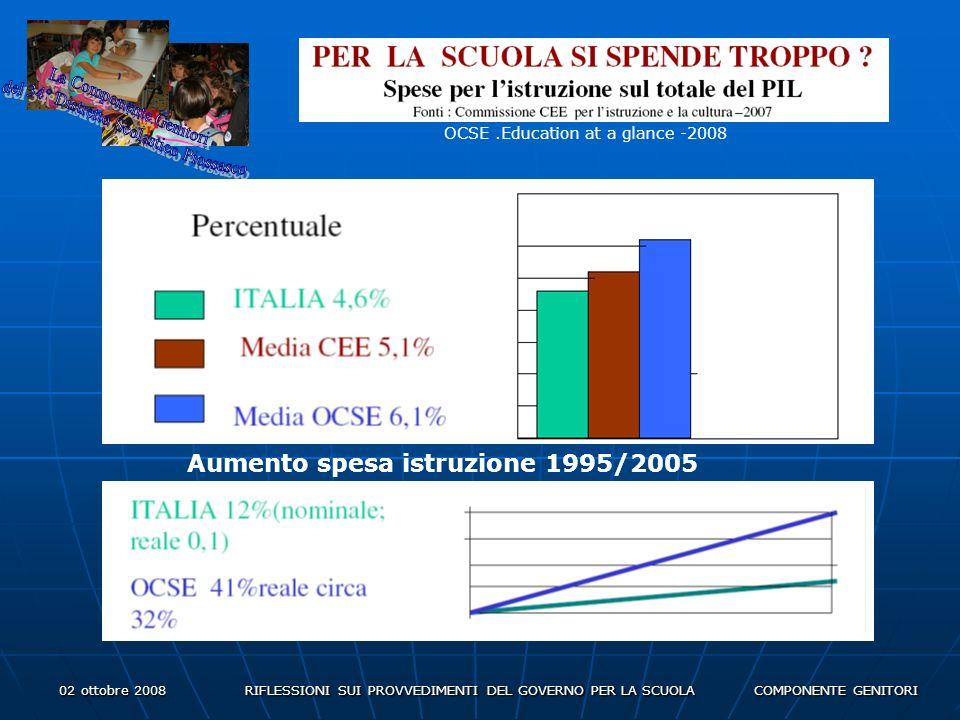 02 ottobre 2008 RIFLESSIONI SUI PROVVEDIMENTI DEL GOVERNO PER LA SCUOLA COMPONENTE GENITORI OCSE.Education at a glance -2008 Aumento spesa istruzione 1995/2005
