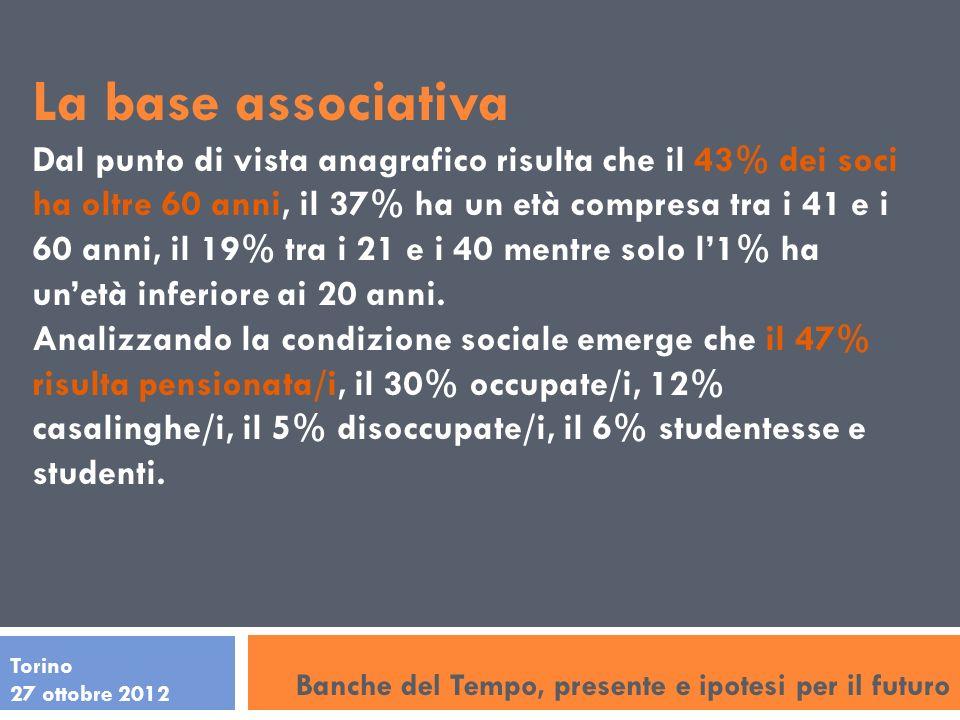La base associativa Dal punto di vista anagrafico risulta che il 43% dei soci ha oltre 60 anni, il 37% ha un età compresa tra i 41 e i 60 anni, il 19% tra i 21 e i 40 mentre solo l1% ha unetà inferiore ai 20 anni.