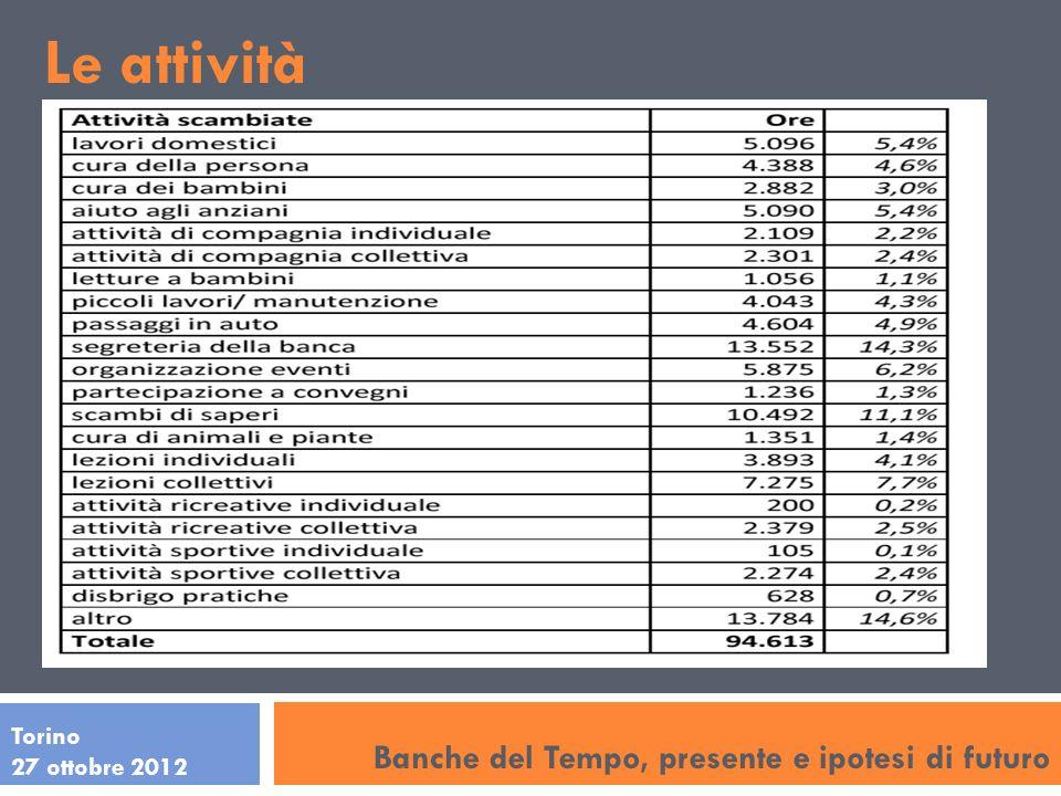 Banche del Tempo, presente e ipotesi di futuro Torino 27 ottobre 2012 Le attività