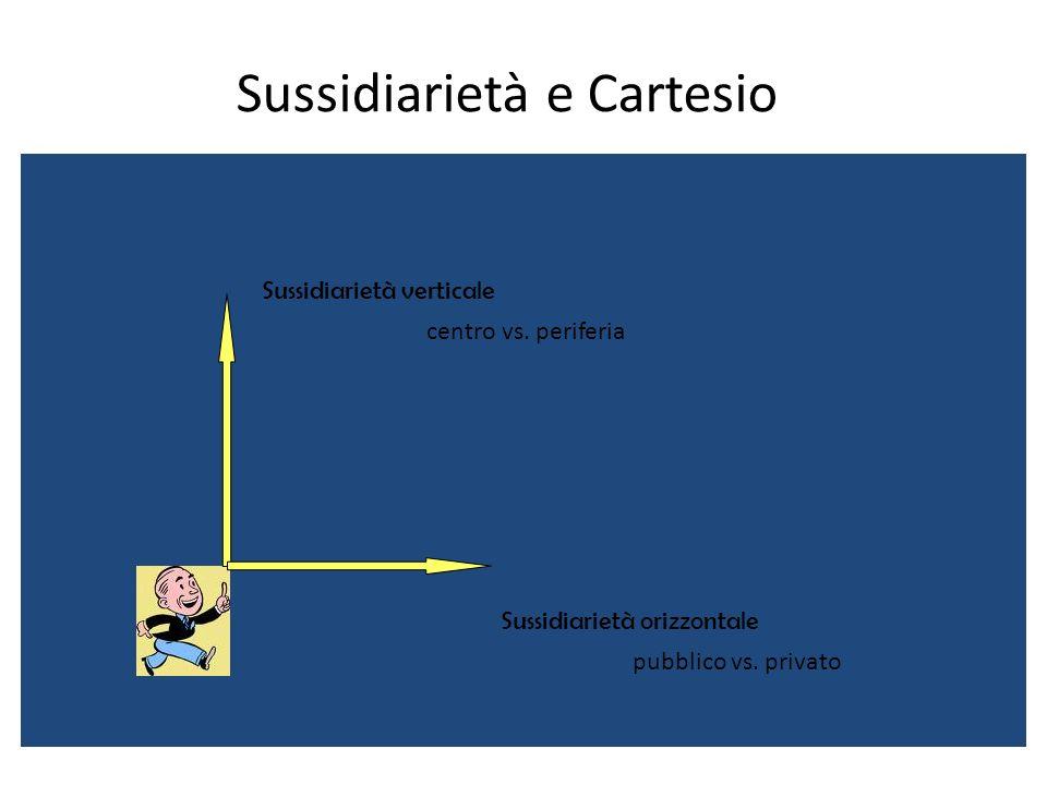 Sussidiarietà e Cartesio Sussidiarietà verticale Sussidiarietà orizzontale pubblico vs. privato centro vs. periferia