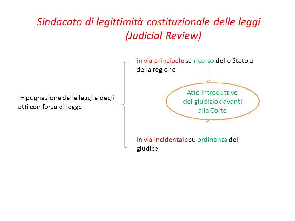 Sindacato di legittimità costituzionale delle leggi (Judicial Review) Impugnazione delle leggi e degli atti con forza di legge in via principale su ri