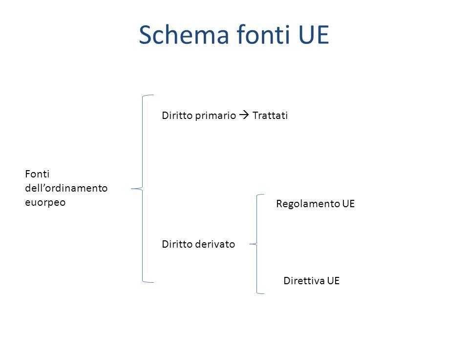 Schema fonti UE Fonti dellordinamento euorpeo Diritto primario Trattati Diritto derivato Regolamento UE Direttiva UE