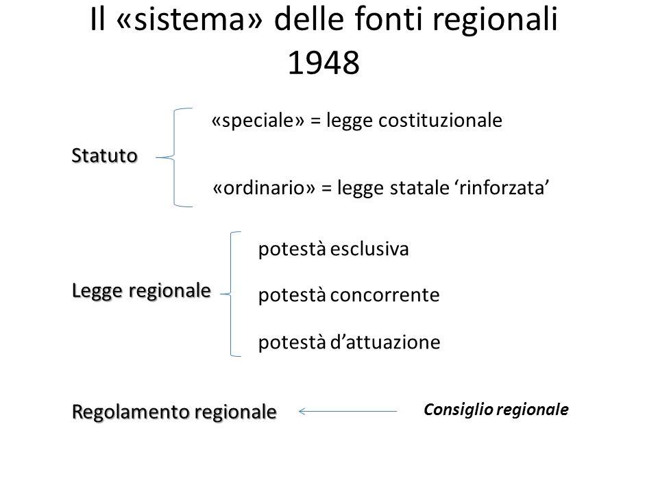 Il «sistema» delle fonti regionali 1948 Statuto «speciale» = legge costituzionale «ordinario» = legge statale rinforzata Legge regionale potestà esclu