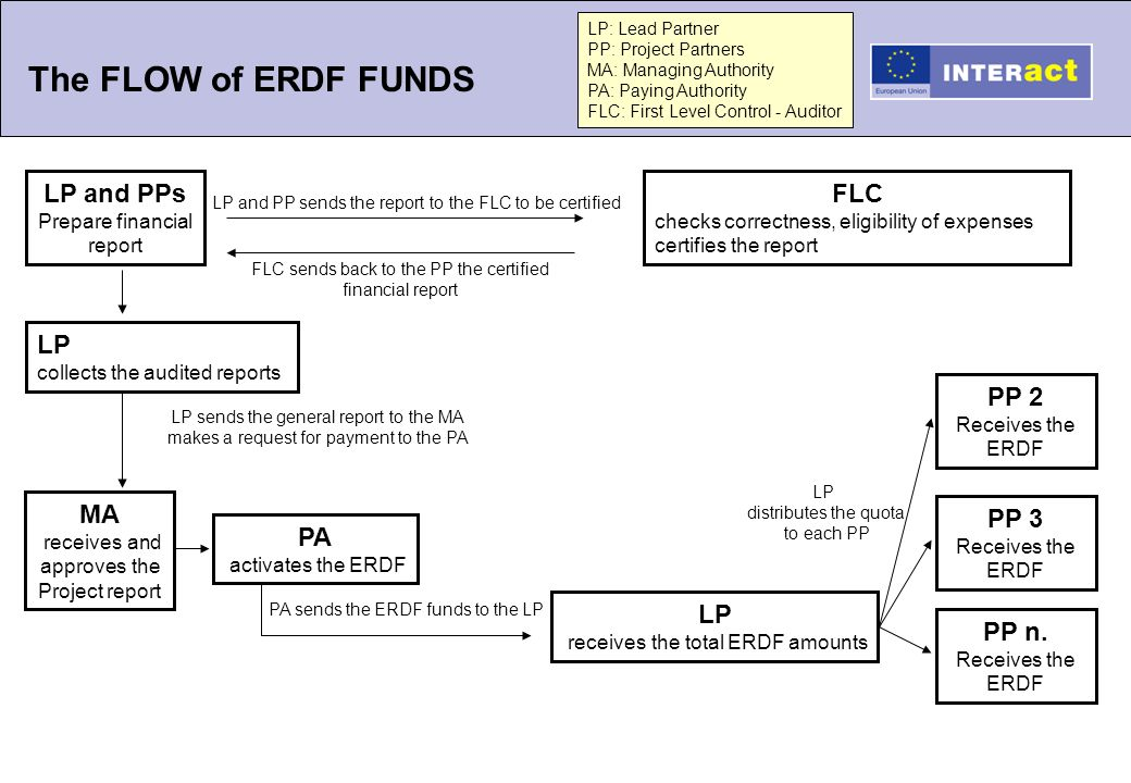 The FLOW of ERDF FUNDS LP and PPs Prepare financial report LP and PP sends the report to the FLC to be certified FLC checks correctness, eligibility of expenses certifies the report FLC sends back to the PP the certified financial report LP collects the audited reports MA receives and approves the Project report PA activates the ERDF LP receives the total ERDF amounts LP sends the general report to the MA makes a request for payment to the PA LP distributes the quota to each PP PA sends the ERDF funds to the LP PP 3 Receives the ERDF PP n.
