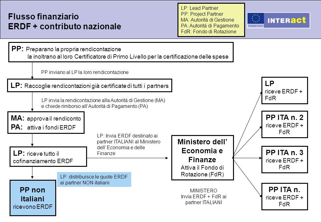 LP: Raccoglie rendicontazioni già certificate di tutti i partners MA: approva il rendiconto PA: attiva i fondi ERDF LP: riceve tutto il cofinanziament