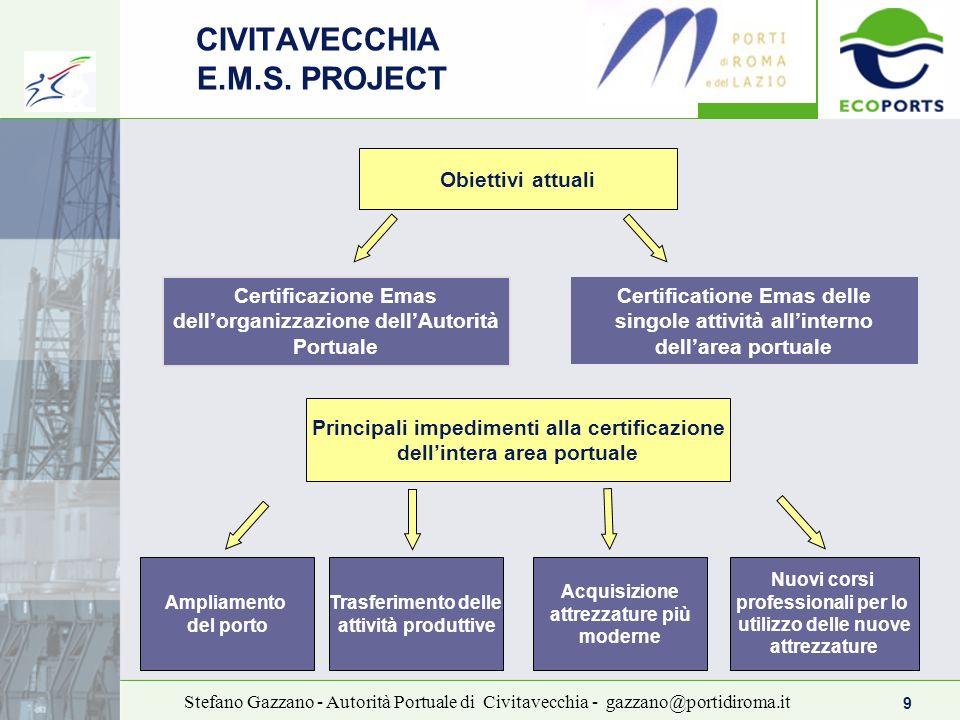 9 Stefano Gazzano - Autorità Portuale di Civitavecchia - gazzano@portidiroma.it CIVITAVECCHIA E.M.S. PROJECT Certificazione Emas dellorganizzazione de