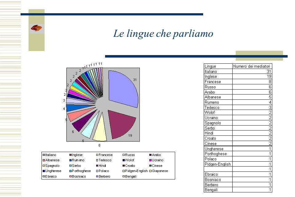 Le lingue che parliamo