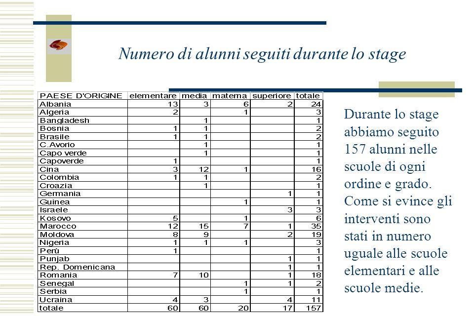 Numero di alunni seguiti durante lo stage Durante lo stage abbiamo seguito 157 alunni nelle scuole di ogni ordine e grado.