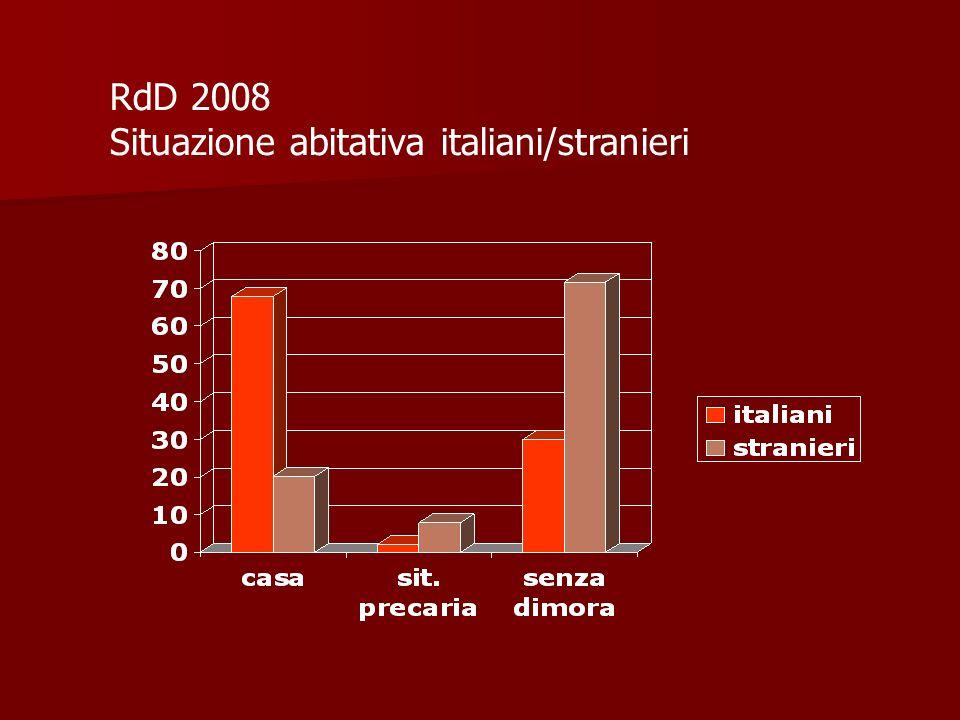 RdD 2008 Situazione abitativa italiani/stranieri