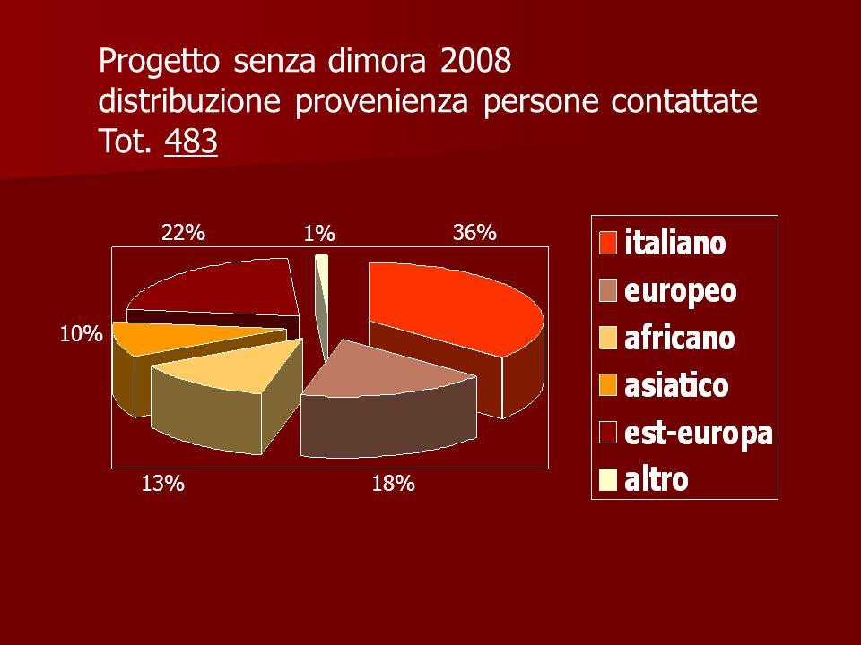 36% 18%13% 10% 22% 1% Progetto senza dimora 2008 distribuzione provenienza persone contattate Tot.