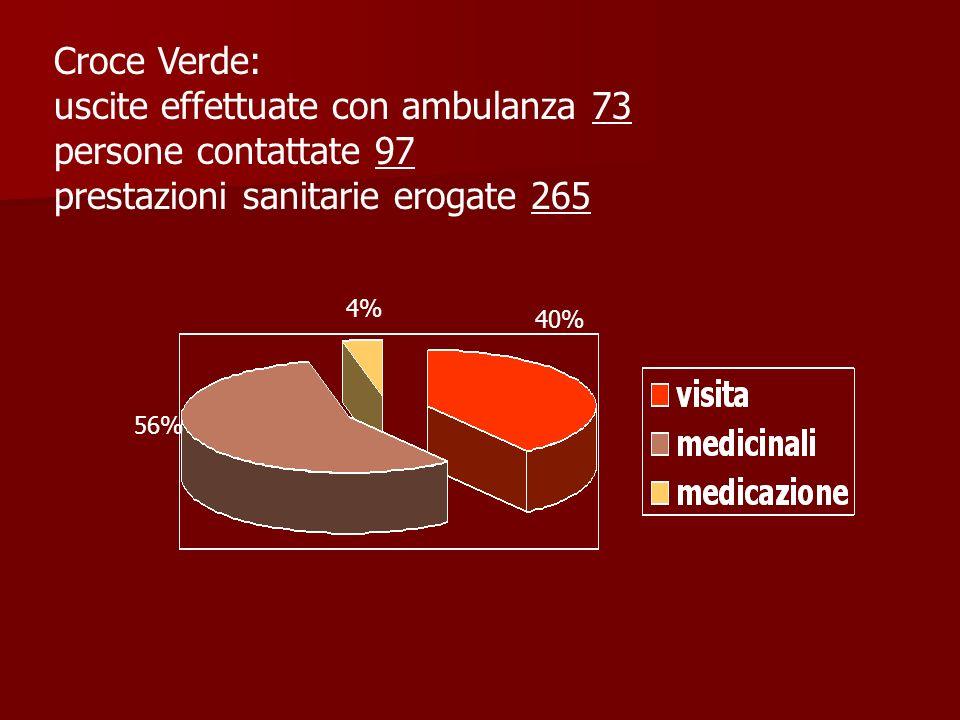 Croce Verde: uscite effettuate con ambulanza 73 persone contattate 97 prestazioni sanitarie erogate 265 4% 56% 40%