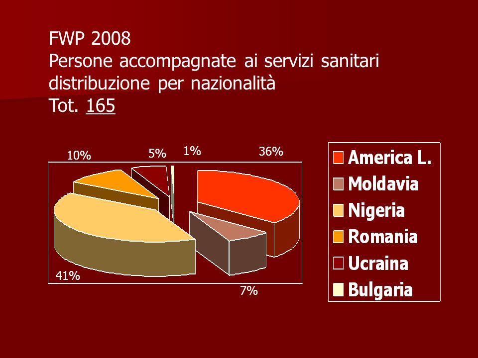FWP 2008 Persone accompagnate ai servizi sanitari distribuzione per nazionalità Tot.