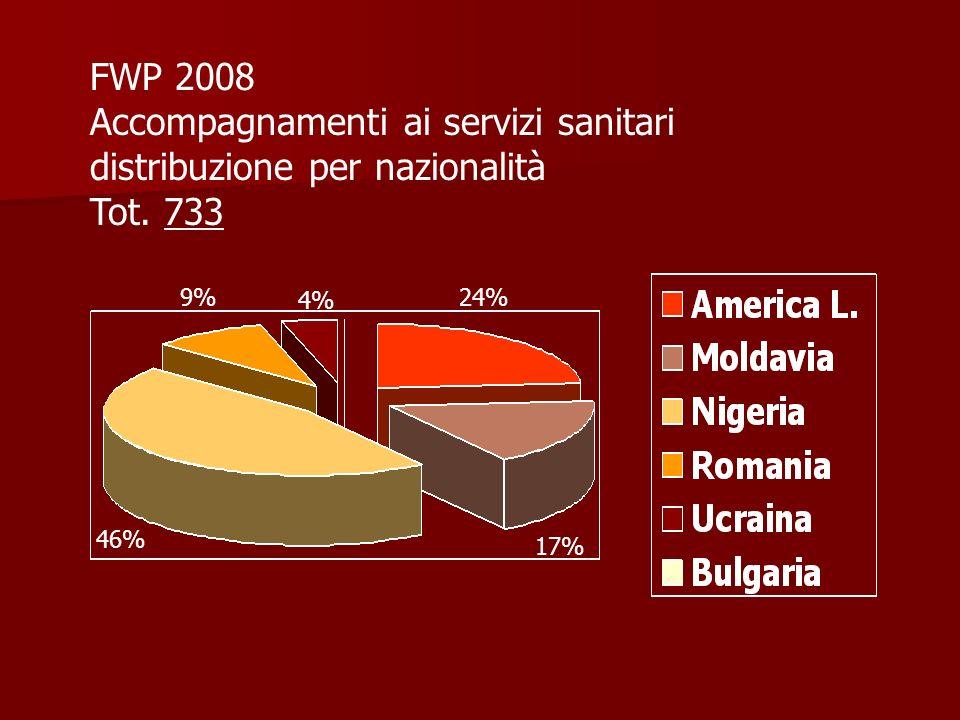 FWP 2008 Accompagnamenti ai servizi sanitari distribuzione per nazionalità Tot.