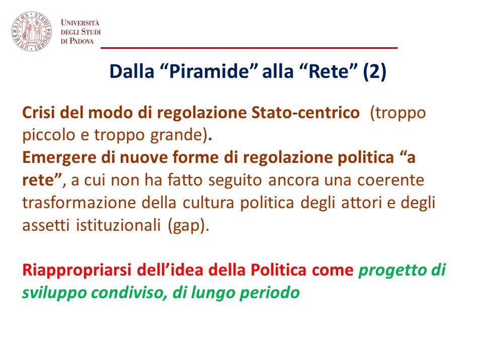 Dalla Piramide alla Rete (2) Crisi del modo di regolazione Stato-centrico (troppo piccolo e troppo grande). Emergere di nuove forme di regolazione pol