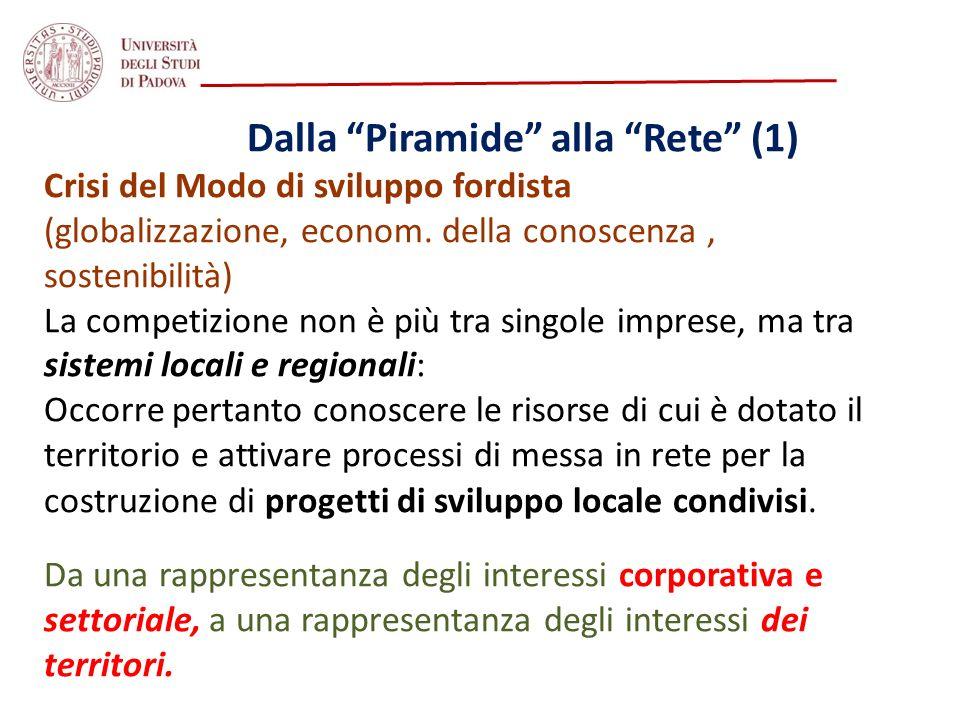 Dalla Piramide alla Rete (1) Crisi del Modo di sviluppo fordista (globalizzazione, econom. della conoscenza, sostenibilità) La competizione non è più