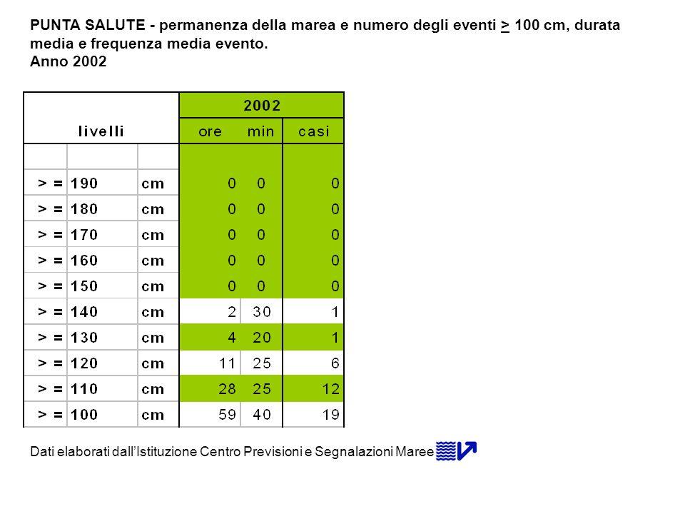 PUNTA SALUTE - permanenza della marea e numero degli eventi > 100 cm, durata media e frequenza media evento.