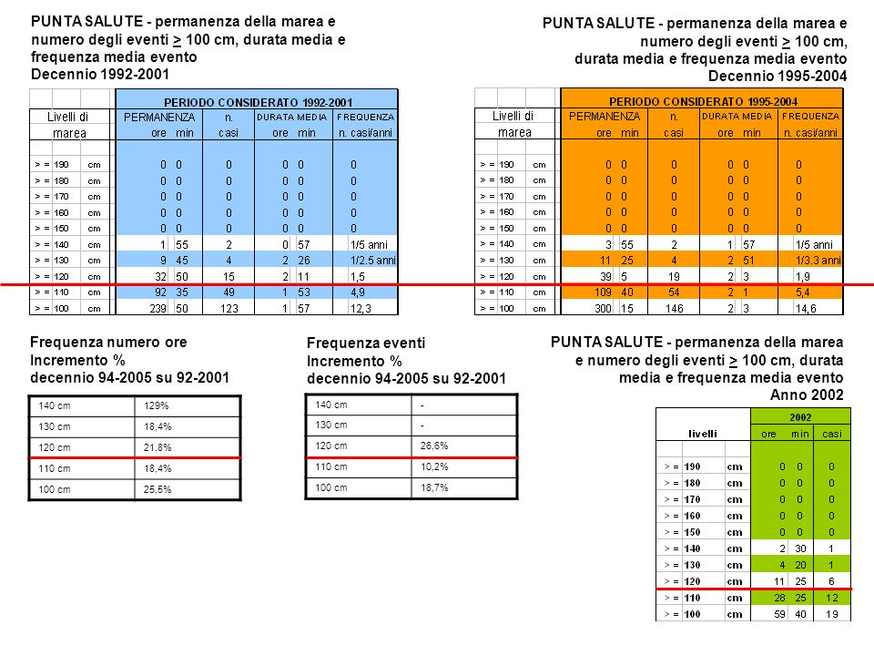 PUNTA SALUTE - permanenza della marea e numero degli eventi > 100 cm, durata media e frequenza media evento Decennio 1992-2001 PUNTA SALUTE - permanenza della marea e numero degli eventi > 100 cm, durata media e frequenza media evento Decennio 1995-2004 PUNTA SALUTE - permanenza della marea e numero degli eventi > 100 cm, durata media e frequenza media evento Anno 2002 140 cm129% 130 cm18,4% 120 cm21,8% 110 cm18,4% 100 cm25,5% Frequenza numero ore Incremento % decennio 94-2005 su 92-2001 Frequenza eventi Incremento % decennio 94-2005 su 92-2001 140 cm- 130 cm- 120 cm26,6% 110 cm10,2% 100 cm18,7%