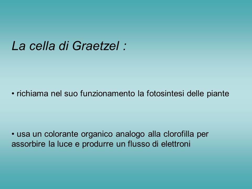 La cella di Graetzel : richiama nel suo funzionamento la fotosintesi delle piante usa un colorante organico analogo alla clorofilla per assorbire la luce e produrre un flusso di elettroni