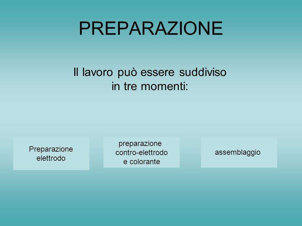 PREPARAZIONE Il lavoro può essere suddiviso in tre momenti: Preparazione elettrodo preparazione contro-elettrodo e colorante assemblaggio