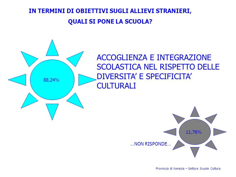 Provincia di Venezia – Settore Scuole Cultura IN TERMINI DI OBIETTIVI SUGLI ALLIEVI STRANIERI, QUALI SI PONE LA SCUOLA? 88,24% 11,76% …NON RISPONDE… A